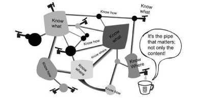 Knowing Knowledge nach Siemens